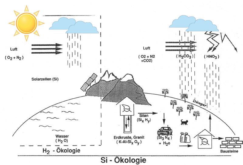 Solarer-organischer Kreislauf (links) und synthetisch-anorganischer Kreislauf nach Plichta (rechts)  Abb. 4 © Langen Müller Herbig Verlag