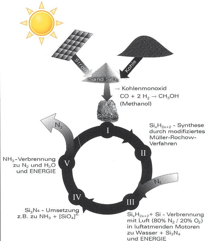 Abb. 1: Anorganischer Silicium-Nitrid-Zyklus