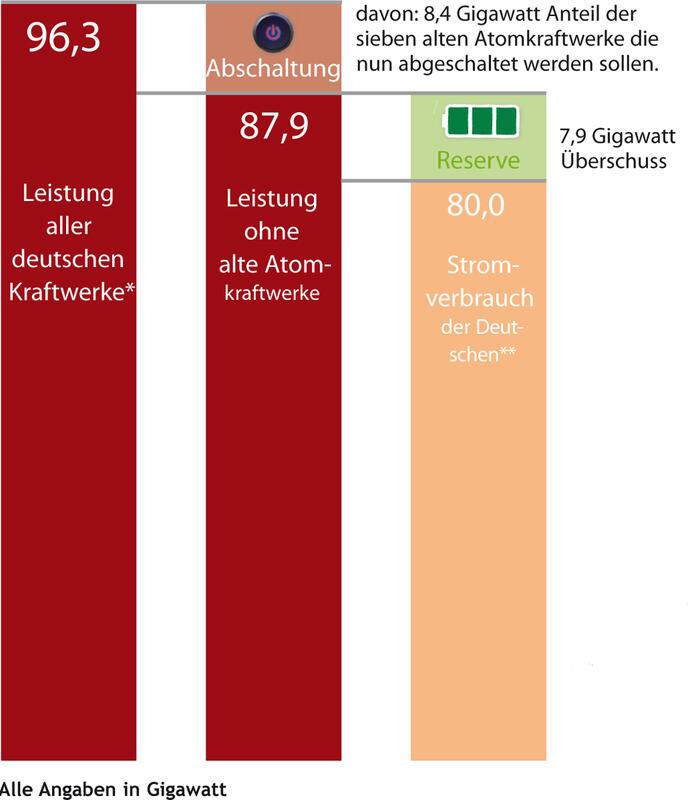 *Alle Atom-, Kohle- und Erdgas- Kraftwerke sowie erneuerbare Energien, Atomkraft inkl. der Leistung der still stehenden AKW Brunsbüttel und Krümmel. ** Jahreshöchstlast, Maximum der vergangenen zehn Jahre. Stand 2010