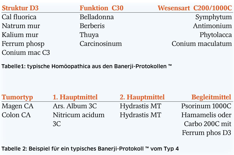 Homöopathie bei Krebs – Die Banerji-Protokolle